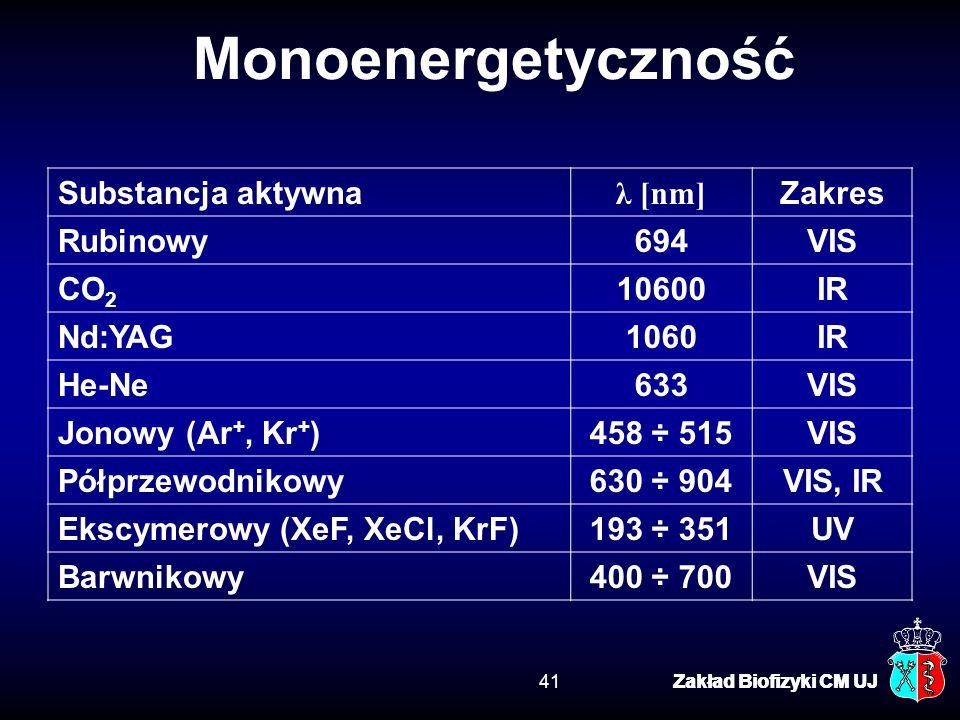 Monoenergetyczność Substancja aktywna λ [nm] Zakres Rubinowy 694 VIS